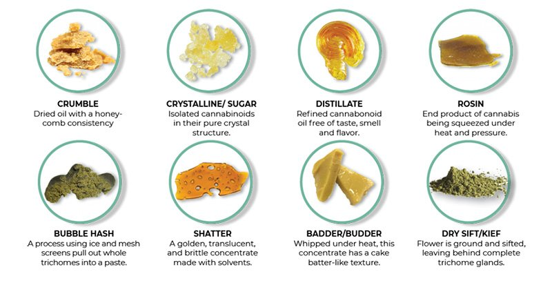 A selection of different forms of cannabis concentrates and extracts, also called dabs