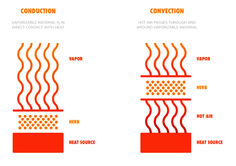 The differences between conduction and convection vaporizers